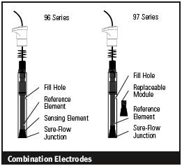 Combination Electrodes