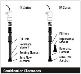 Combination Electrodes